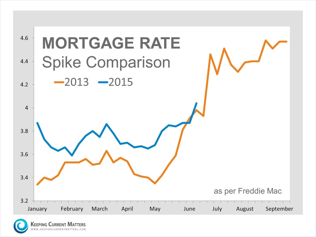 Mortgage-Rate-Spike-KCM