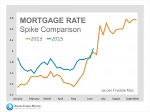 Mortgage Rates are On The Rise – Get Off The Fence!